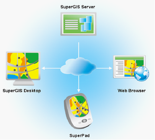 Publishing GIS Service > Service Types > Feature Service