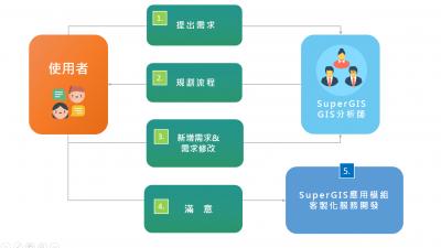 SuperGIS Desktop提供多元化的客製化解決方案-路網分析模組